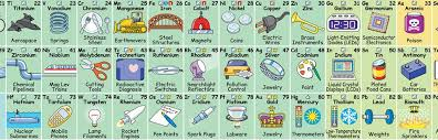 Tungsten Periodic Table This Periodic Table Shows Which Of Earth U0027s Elements Are At Risk