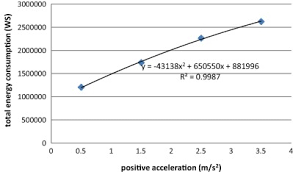Top 5 U2013 Low Or by Energy Consumption Effects Of Speed And Acceleration In Electric