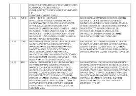 ignou date sheet 2016 www ignou ac in june exam schedule download