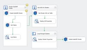 redshift create table exle ssis amazon redshift cluster management task for aws visual studio