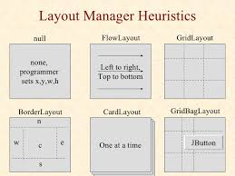 java null layout manager swing java2 swing