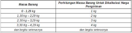 syarat dan ketentuan pengiriman dengan tiki pusat bantuan tokopedia