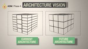 Modern Home Design Enterprise Architecture New Enterprise Architecture Vision Statement Home