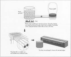 how is made how plastic wrap is made material manufacture used