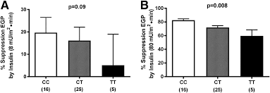 what is 138 311 as a percent the rs7903146 variant in the tcf7l2 gene increases the risk of