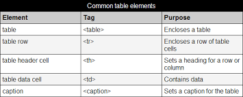 Html Table Formatting Styling Tables W3c Wiki