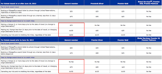 united airlines fees united raises award ticket change and redeposit fees will other