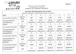 withholding tax table 2016 look revised withholding tax table 2018 2022 from bir balita boss