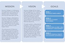 objectives of mission statement strategic plan hanover college mission vision and goals graphic mission hanover college is a challenging and