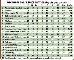 Premier Leage Table Gallery Premier League Table And Fixtures Best Games Resource