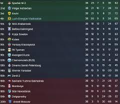 russia premier league table russian revolution season 2 part 3 fm welt