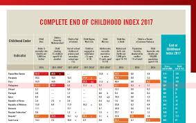 Index by Poverty Malnutrition Drag Phl U0027end Of Childhood Index U0027 Rank To