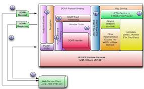 tutorial web service java tutorial review of jax ws server side for the web services developer