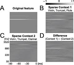 sparse representations for the cocktail party problem journal of