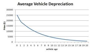 audi depreciation don t pay for depreciation