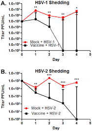 Challenge And Herpes Shedding Post Challenge A Hsv 1 Shedding Post Challenge