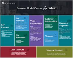 Canvas Home Basics Design Project Organizer Airbnb Business Model Canvas Know How Airbnb Works Know The