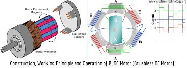 brushless dc motor bldc construction operation u0026 uses
