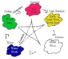feng shui color chart feng shui colours