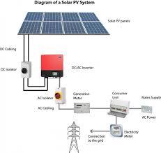 what is solar pv 1 vision solar pv solar panel installation