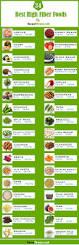 best 25 fruits high in fiber ideas on pinterest high fiber