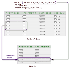 sql select from multiple tables sql select with distinct on multiple columns w3resource
