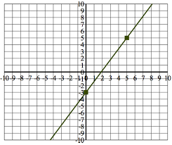 determining intercepts and zeros of linear functions texas gateway