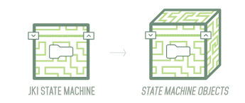 what you need to know about the state machine objects framework intro