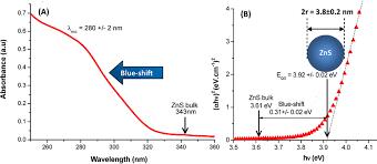 photocatalytic activity of quantum dots intechopen
