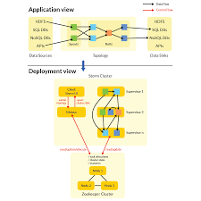 big data in the linode cloud streaming data processing with