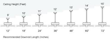ceiling fan width for room size what size ceiling fan for a 10 12 room hbm blog