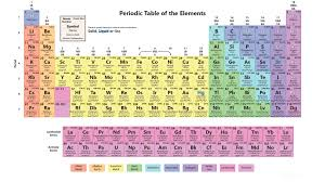 Fe On The Periodic Table Interactive Periodic Table Of The Elements Science Notes And