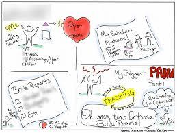 70 best visual notes images on pinterest sketch notes bullet