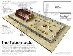 tabernacle logos bible software forums