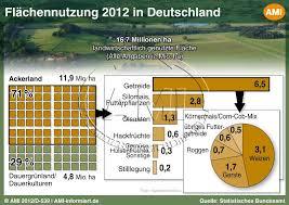 fl che deutschland 6 3 pflanzliche erzeugung