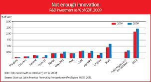 irish economy 2015 2014 facts innovation news innovation in latin america oecd observer