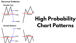 reversal pattern recognition better know an indicator high probability chart patterns youtube
