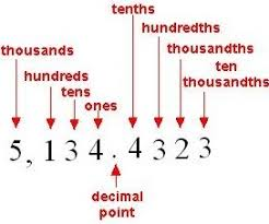 decimal place value hundreds to ten thousandths