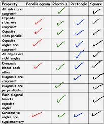 properties of quadrilaterals worksheet google search math
