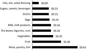 average cost of food average cost of food products by serving in the united states