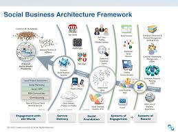 social business architecture framework cc