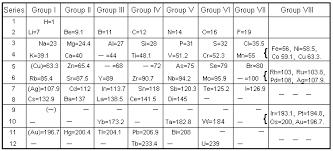 Group 7 Periodic Table Tx56p3 Gif