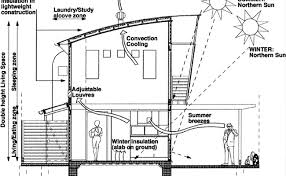 Sustainable House Design Ideas Brilliant 30 Sustainable Home Ideas Decorating Design Of 47 Best