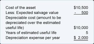 gaap useful life table depreciation explanation accountingcoach