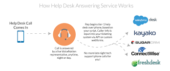 how help desk answering service works at nation