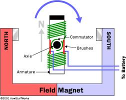 inside an electric motor how electric motors work howstuffworks