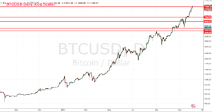 quote btcusd announcements u2013 tiql trading