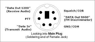 6 pin mini din data packet connector
