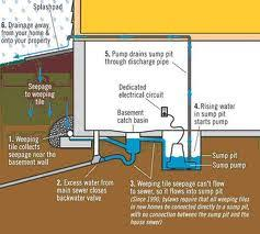 What To Do If Your Basement Floods And How To Prevent It Decker