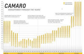 camaro horsepower by year power play camaro engines through the years
